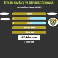 Omran Haydary vs Mateusz Zukowski h2h player stats