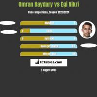 Omran Haydary vs Egi Vikri h2h player stats