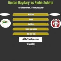 Omran Haydary vs Siebe Schets h2h player stats