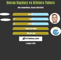 Omran Haydary vs Kristers Tobers h2h player stats