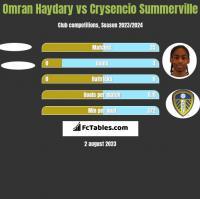 Omran Haydary vs Crysencio Summerville h2h player stats