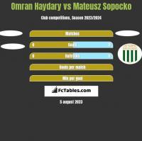 Omran Haydary vs Mateusz Sopocko h2h player stats