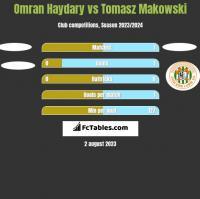 Omran Haydary vs Tomasz Makowski h2h player stats
