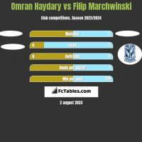Omran Haydary vs Filip Marchwinski h2h player stats