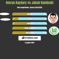Omran Haydary vs Jakub Kaminski h2h player stats