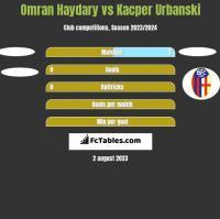 Omran Haydary vs Kacper Urbanski h2h player stats