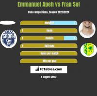 Emmanuel Apeh vs Fran Sol h2h player stats