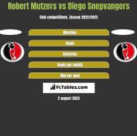 Robert Mutzers vs Diego Snepvangers h2h player stats