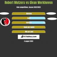 Robert Mutzers vs Givan Werkhoven h2h player stats