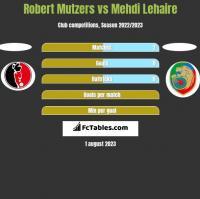 Robert Mutzers vs Mehdi Lehaire h2h player stats