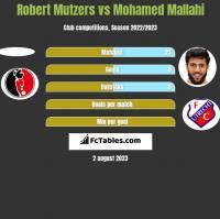 Robert Mutzers vs Mohamed Mallahi h2h player stats