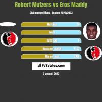 Robert Mutzers vs Eros Maddy h2h player stats