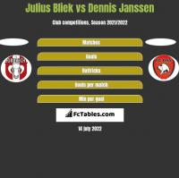 Julius Bliek vs Dennis Janssen h2h player stats