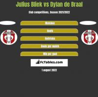 Julius Bliek vs Dylan de Braal h2h player stats