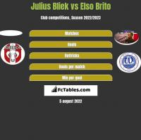 Julius Bliek vs Elso Brito h2h player stats
