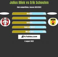 Julius Bliek vs Erik Schouten h2h player stats
