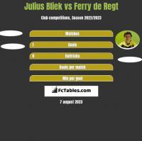 Julius Bliek vs Ferry de Regt h2h player stats
