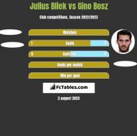 Julius Bliek vs Gino Bosz h2h player stats