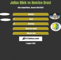 Julius Bliek vs Henrico Drost h2h player stats