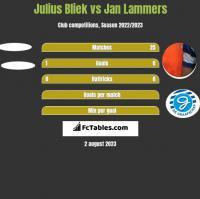 Julius Bliek vs Jan Lammers h2h player stats