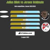 Julius Bliek vs Jeroen Veldmate h2h player stats
