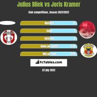 Julius Bliek vs Joris Kramer h2h player stats