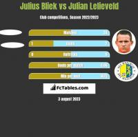 Julius Bliek vs Julian Lelieveld h2h player stats
