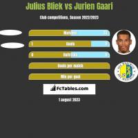 Julius Bliek vs Jurien Gaari h2h player stats