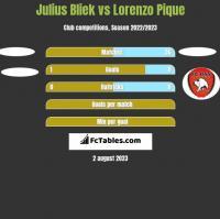 Julius Bliek vs Lorenzo Pique h2h player stats