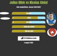 Julius Bliek vs Nicolas Abdat h2h player stats