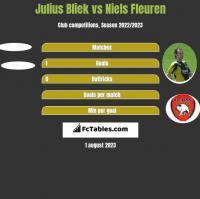 Julius Bliek vs Niels Fleuren h2h player stats