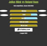Julius Bliek vs Roland Baas h2h player stats