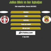Julius Bliek vs Gor Agbaljan h2h player stats