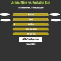 Julius Bliek vs Bertalan Kun h2h player stats
