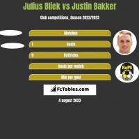 Julius Bliek vs Justin Bakker h2h player stats