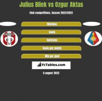 Julius Bliek vs Ozgur Aktas h2h player stats