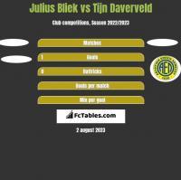 Julius Bliek vs Tijn Daverveld h2h player stats