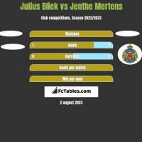 Julius Bliek vs Jenthe Mertens h2h player stats