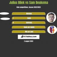 Julius Bliek vs Sam Beukema h2h player stats