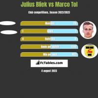 Julius Bliek vs Marco Tol h2h player stats