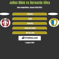 Julius Bliek vs Bernardo Silva h2h player stats