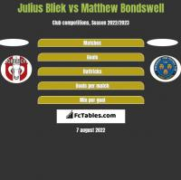 Julius Bliek vs Matthew Bondswell h2h player stats