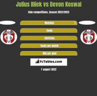 Julius Bliek vs Devon Koswal h2h player stats