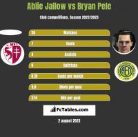 Ablie Jallow vs Bryan Pele h2h player stats