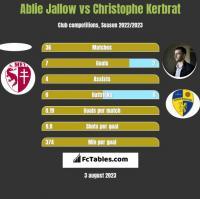 Ablie Jallow vs Christophe Kerbrat h2h player stats