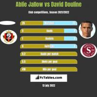 Ablie Jallow vs David Douline h2h player stats