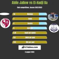 Ablie Jallow vs El-Hadji Ba h2h player stats