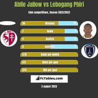 Ablie Jallow vs Lebogang Phiri h2h player stats