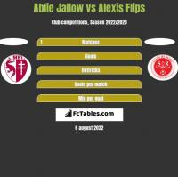 Ablie Jallow vs Alexis Flips h2h player stats