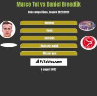 Marco Tol vs Daniel Breedijk h2h player stats